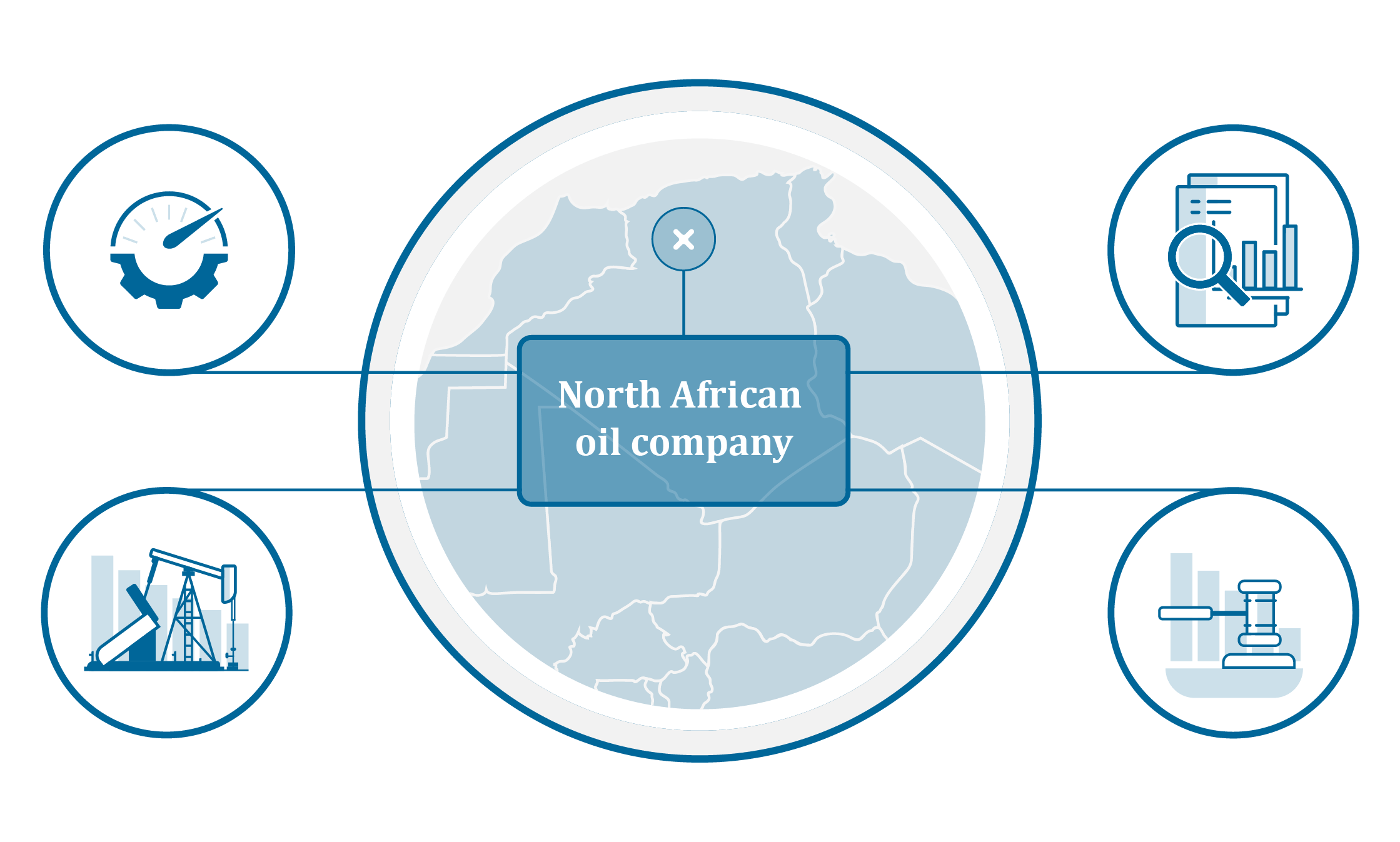 North African oil company | Case Study